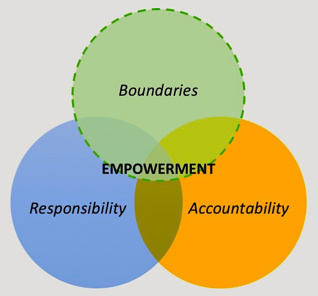 empowerment is an alternative to rules, procedures or