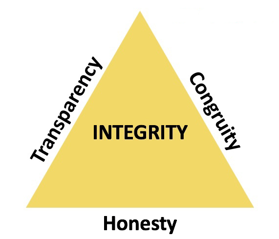 Integrity cannot exist without transparency, congruity