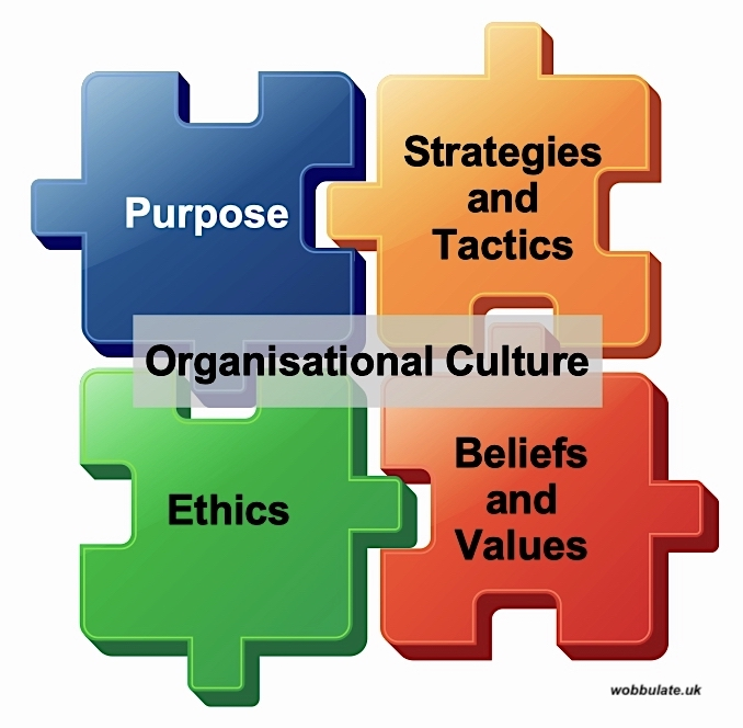 Organisational culture, Organizational