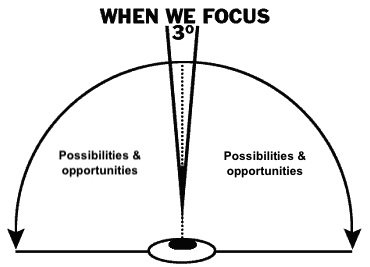 the locus of your focus may limit your outcomes