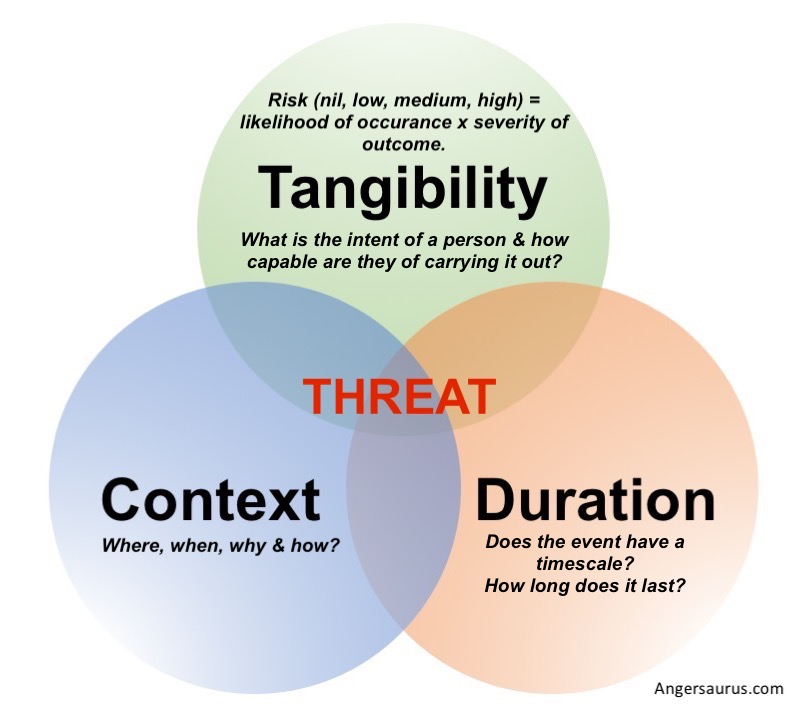 What is the context, duration and tangibility a possible threat?  If there is no threat, then there cannot be any risk.